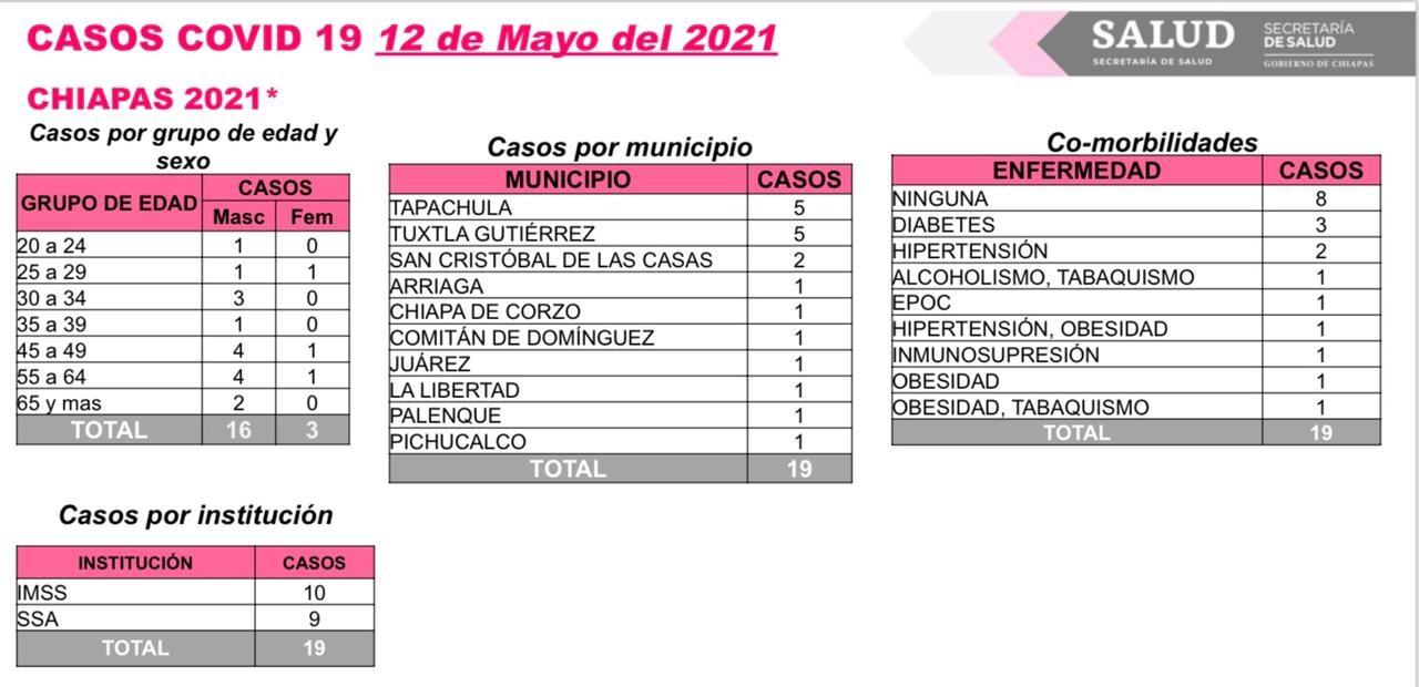 19 casos de COVID-19 en 10 municipios de la entidad.jpg
