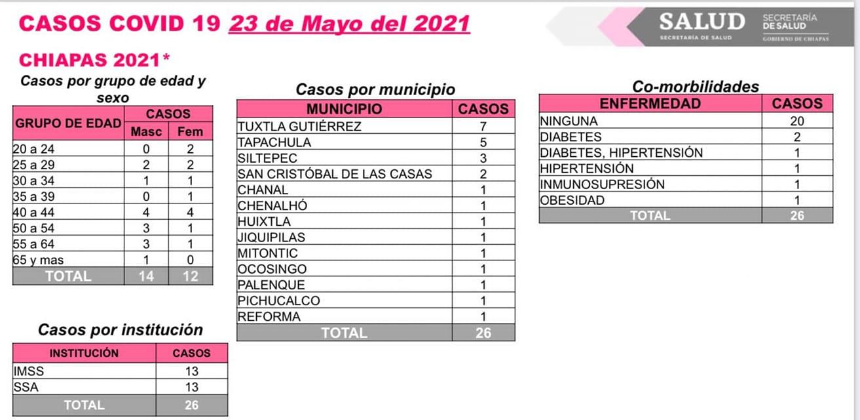 Suma Chiapas 26 casos de COVID-19 en las últimas horas.jpg