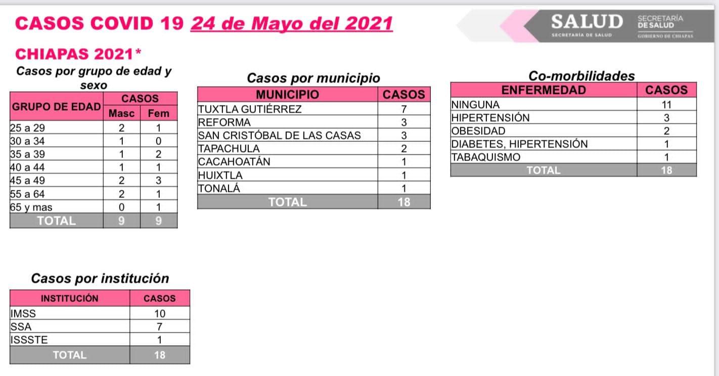 18 casos de COVID-19 en siete municipios de Chiapas.jpg