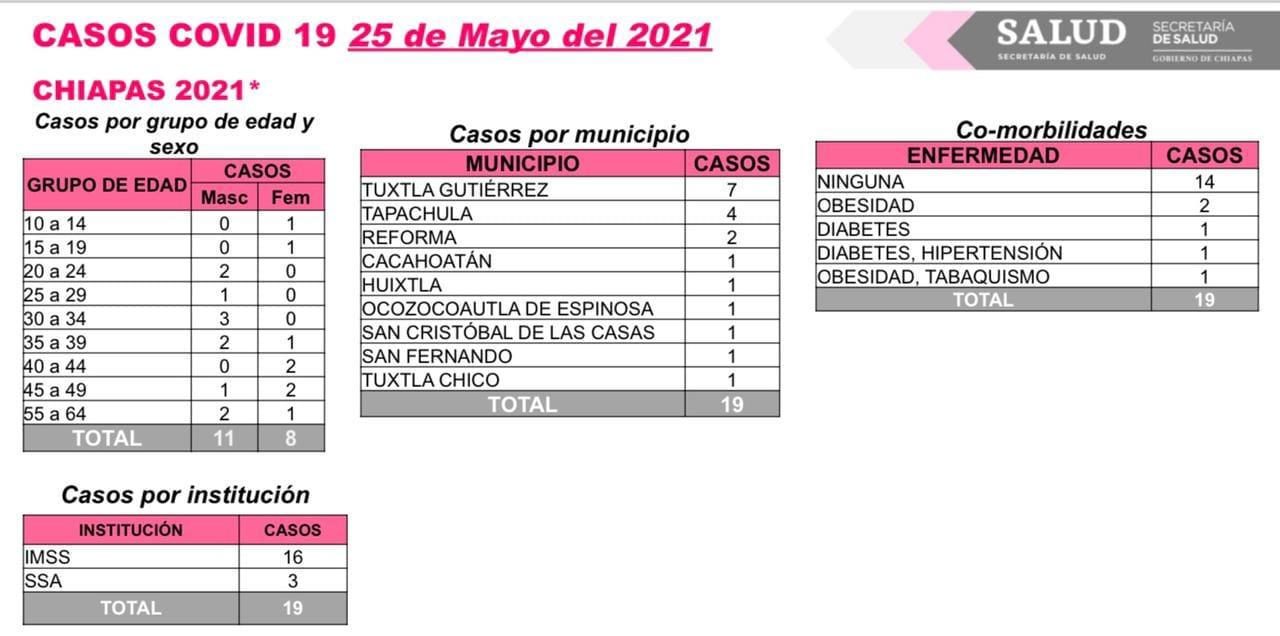 Se reportan 19 casos nuevos de COVID-19 en Chiapas.jpg