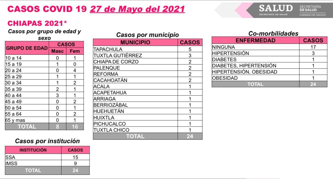 Se acumulan 24 contagios de COVID-19 en Chiapas.jpg