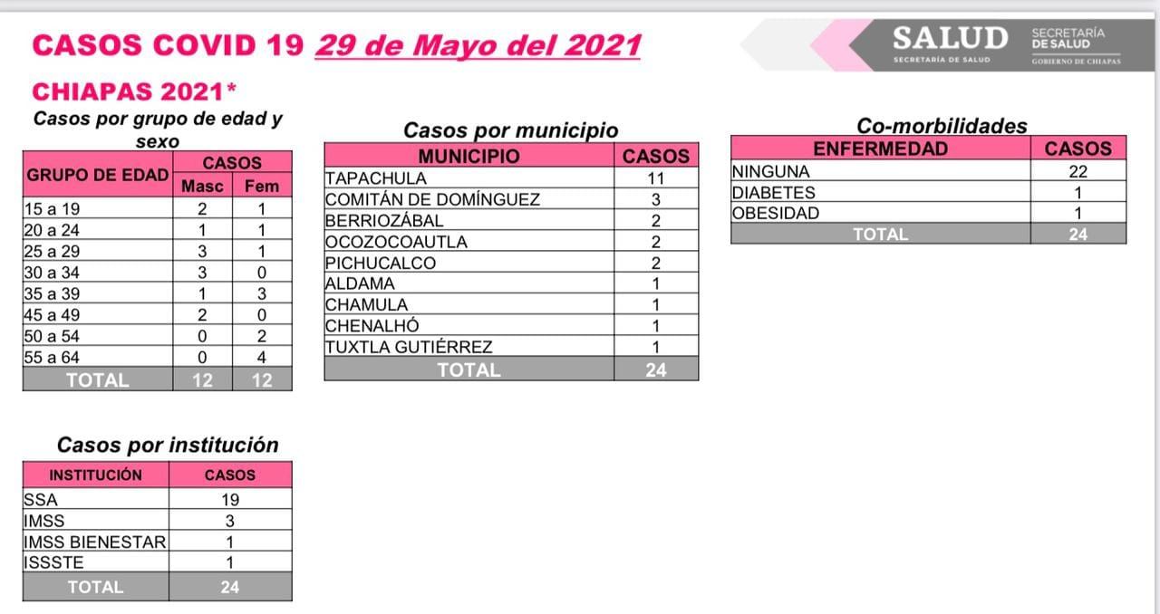 Registra Chiapas 24 casos nuevos de COVID-19.jpg