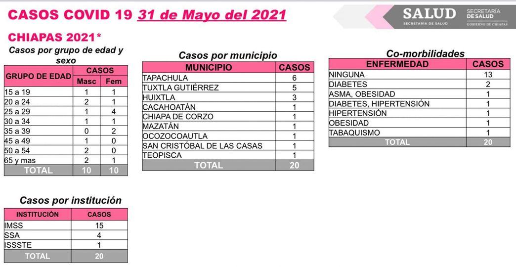 Se cumplen 4 días sin defunciones por COVID-19 en Chiapas.jpg