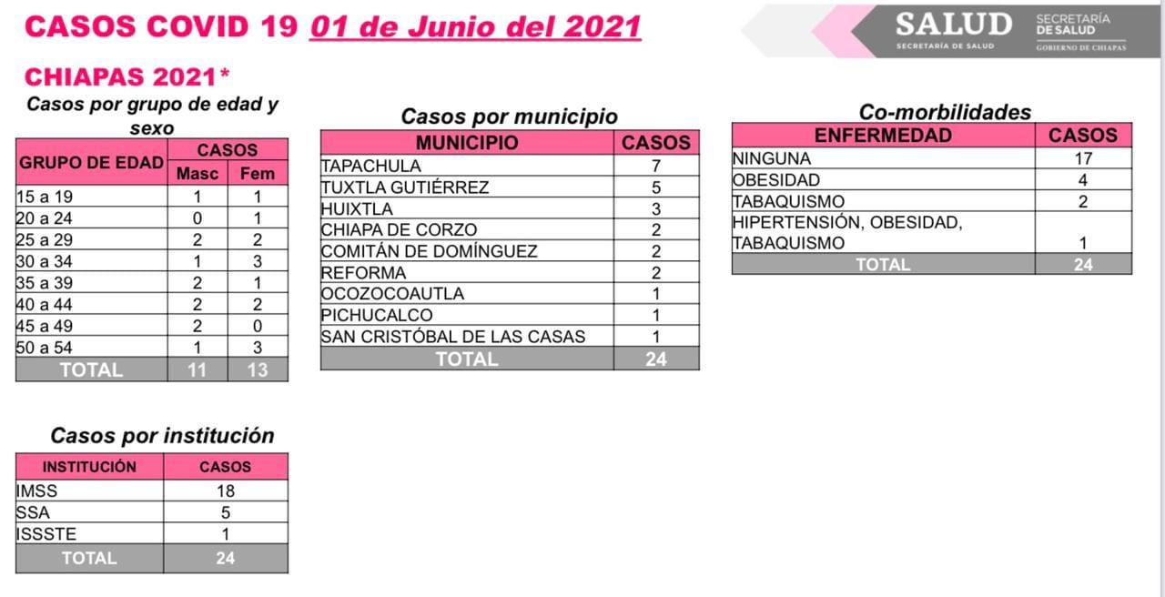 Suma Chiapas 24 casos nuevos de COVID-19.jpg