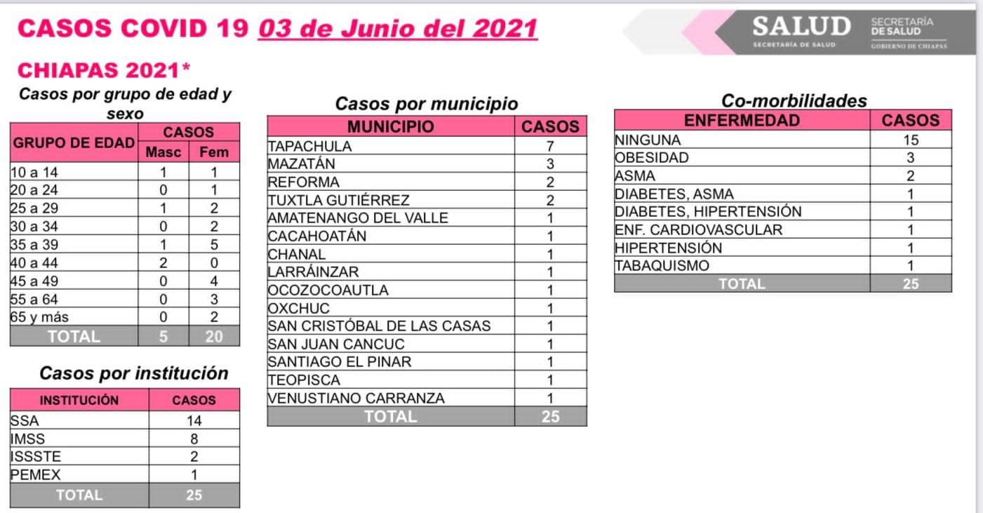 Cumple Chiapas una semana sin registrar fallecimientos por COVID-19.jpg