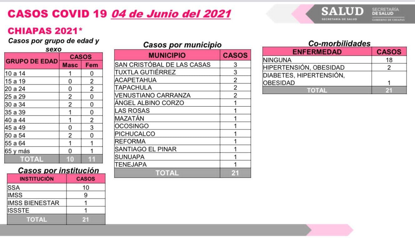 Reporta Chiapas 21 contagios de COVID-19.jpg