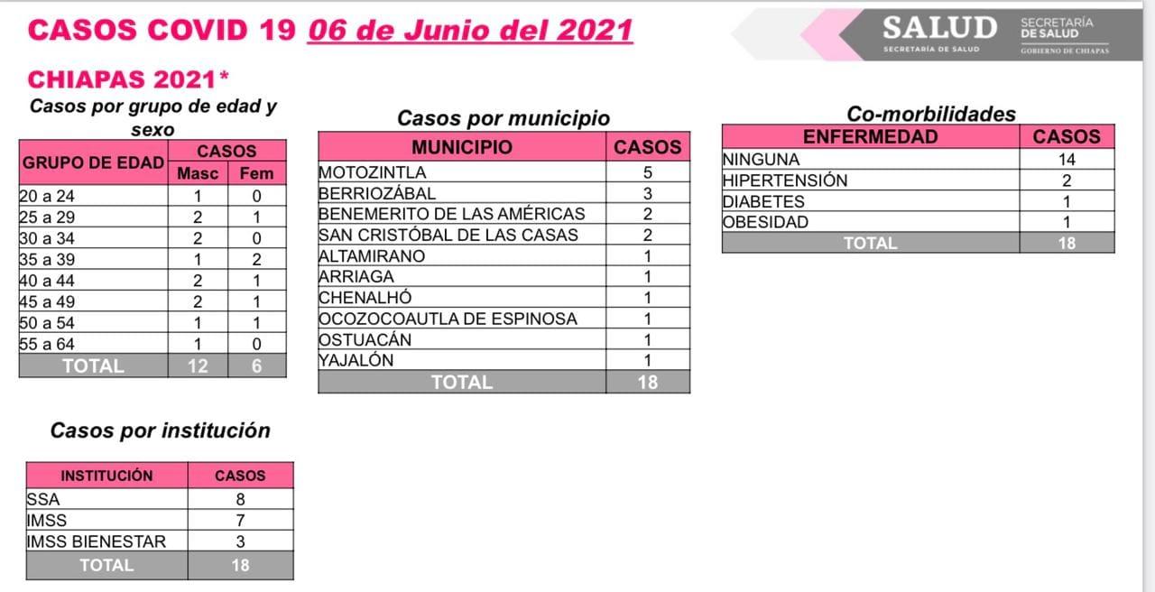 Acumula Chiapas 18 contagios de COVID-19.jpg