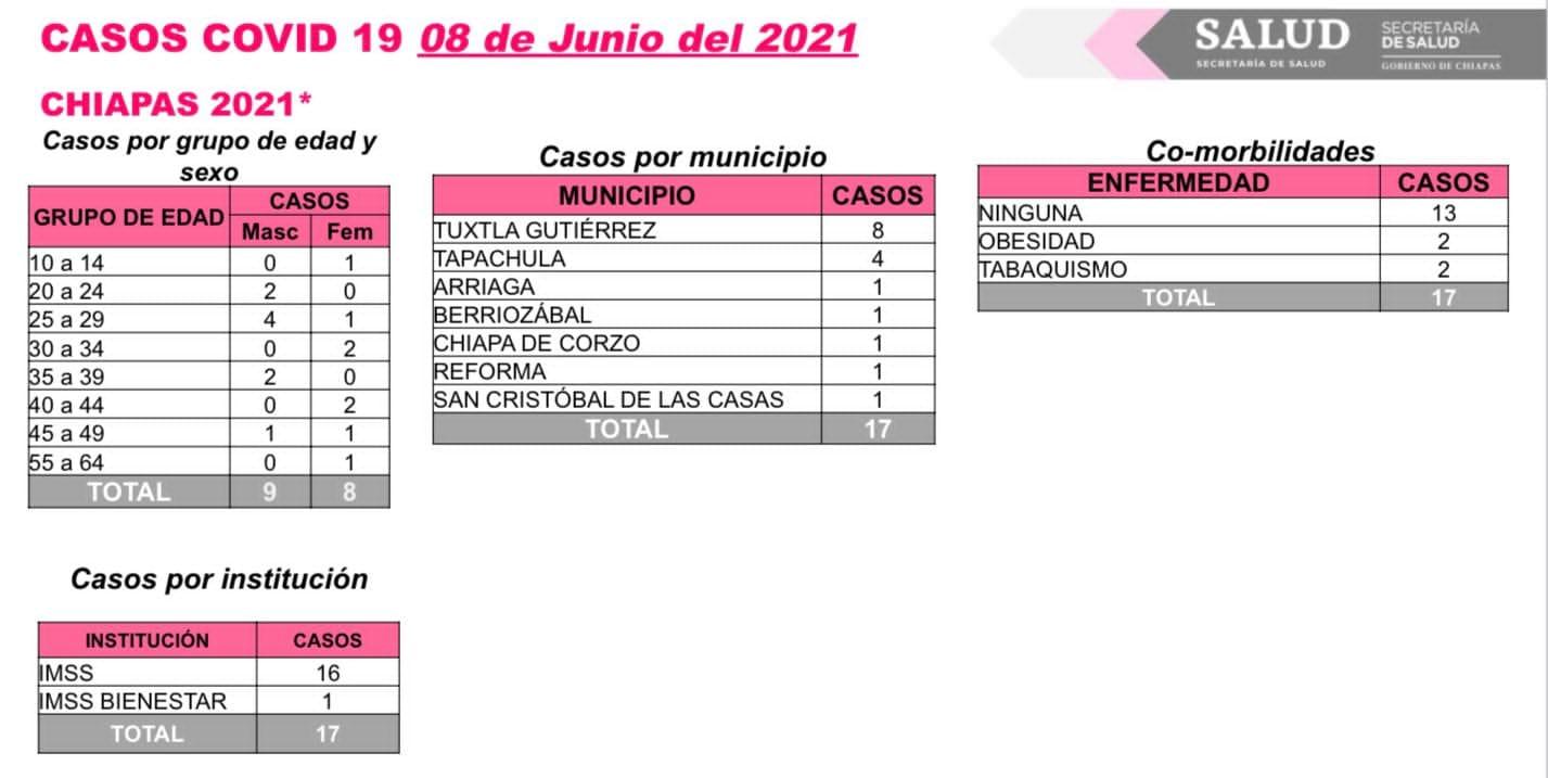 Confirma Chiapas 17 casos nuevos de COVID-19.jpg