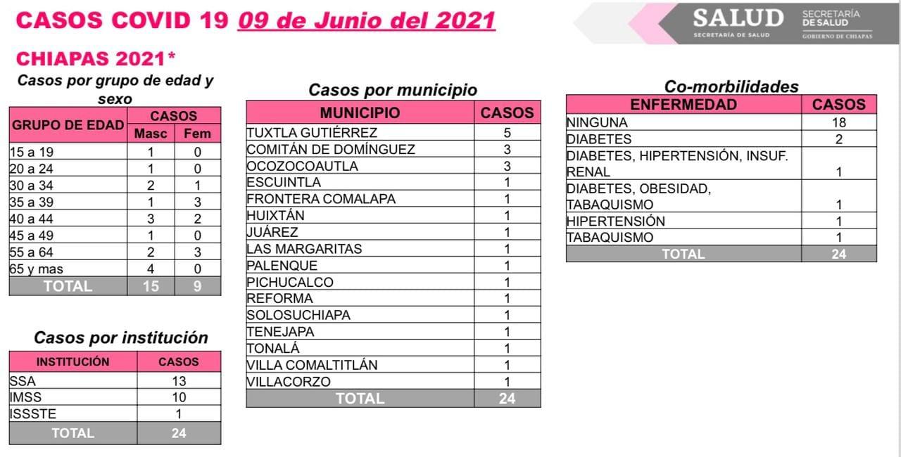 Chiapas registra cinco días consecutivos sin fallecimientos por COVID-19.jpg