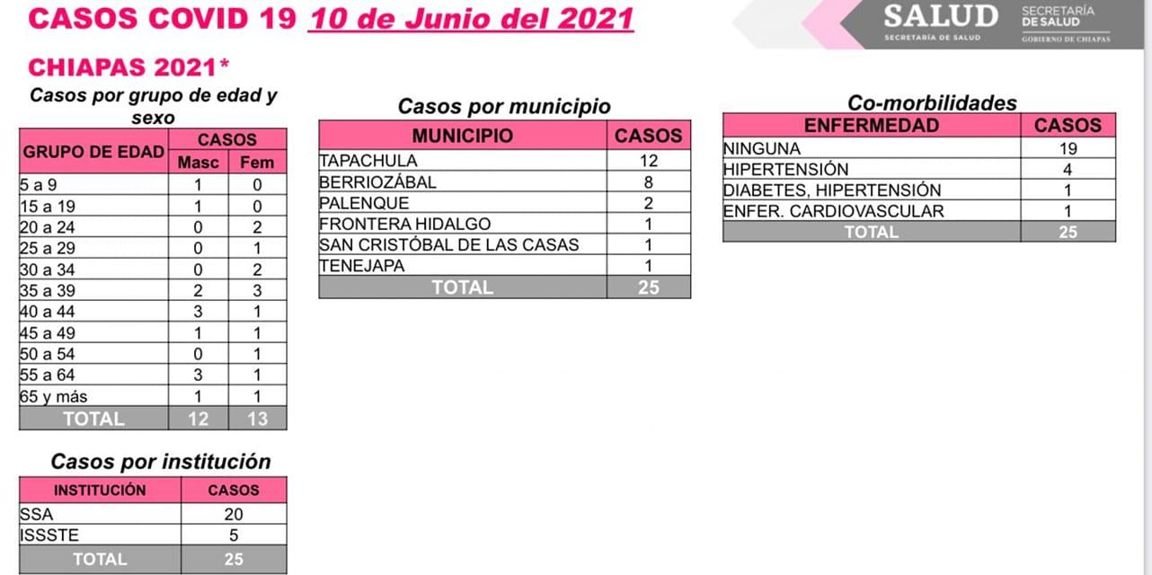 En las últimas horas, 25 contagios de COVID-19 en Chiapas.jpg
