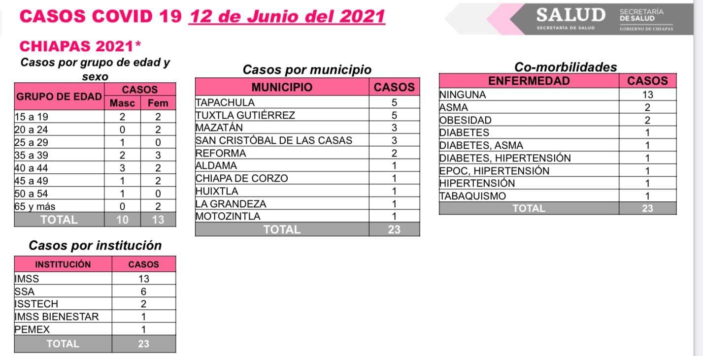 Suma Chiapas 23 casos nuevos de COVID-19.jpg