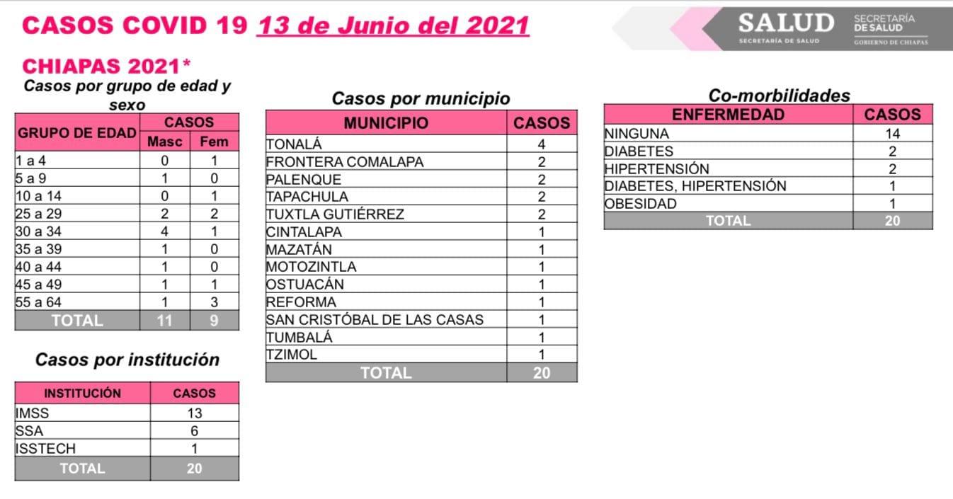 13 municipios de Chiapas registran casos de COVID-19 en las últimas horas.jpg