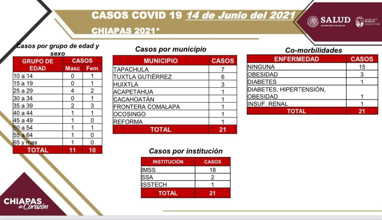 Se reportan 21 casos nuevos de COVID-19 en la entidad.jpg
