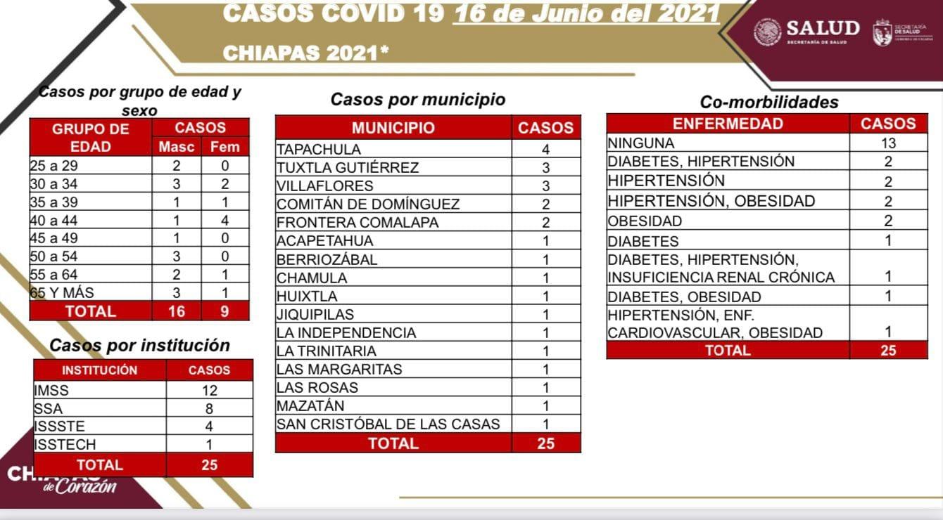 Se acumulan 25 casos nuevos de COVID-19 en el estado.jpg