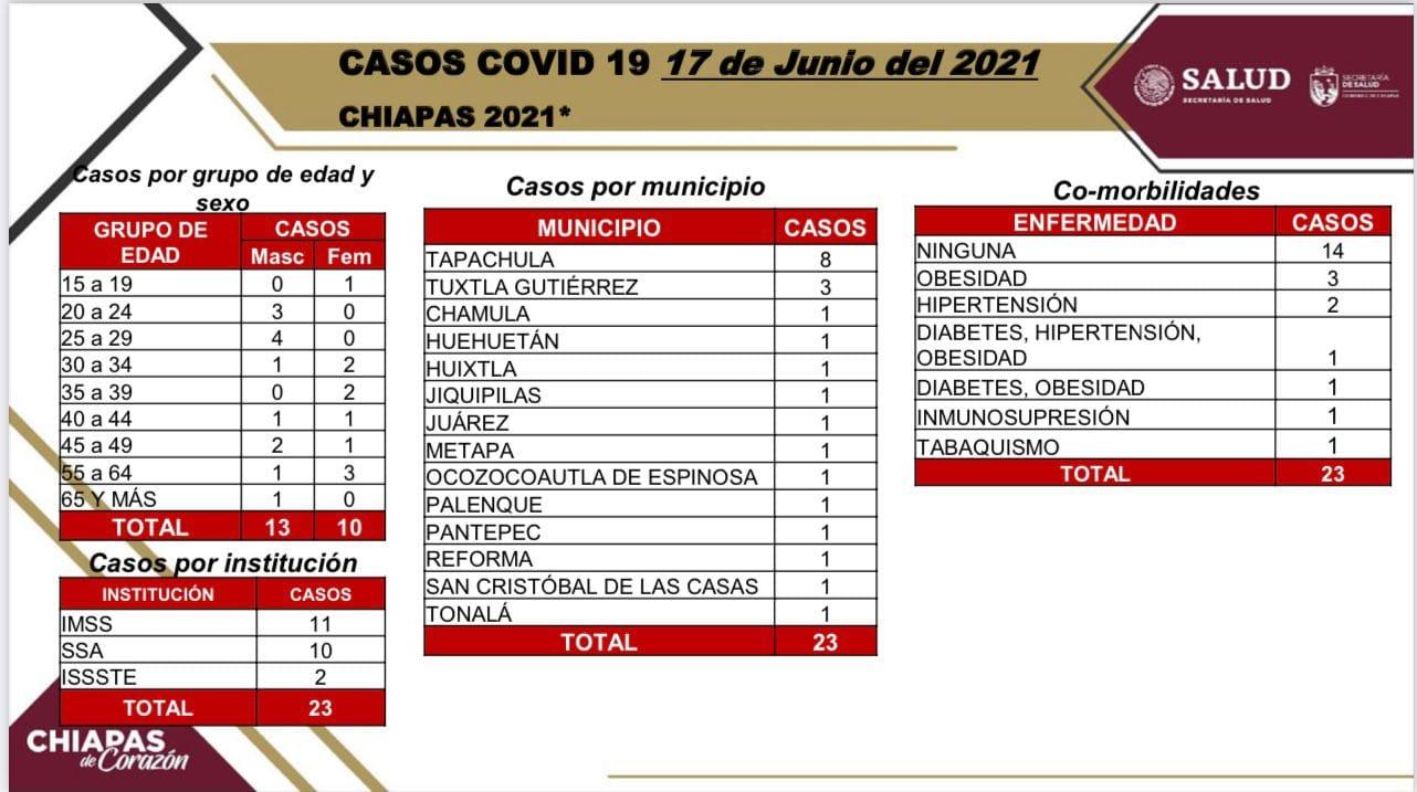 23 casos positivos de COVID-19.jpg