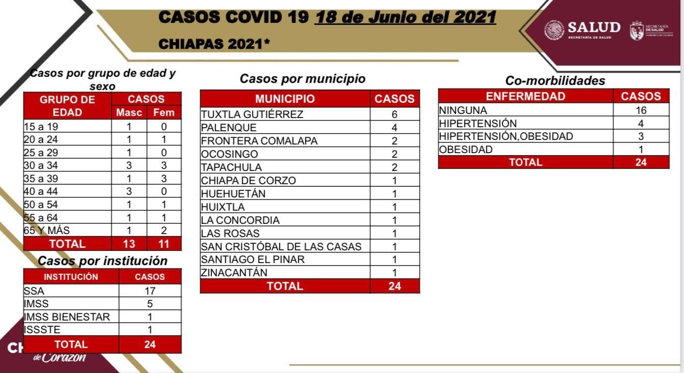 Se confirman 24 contagios nuevos de COVID-19 en Chiapas.jpg