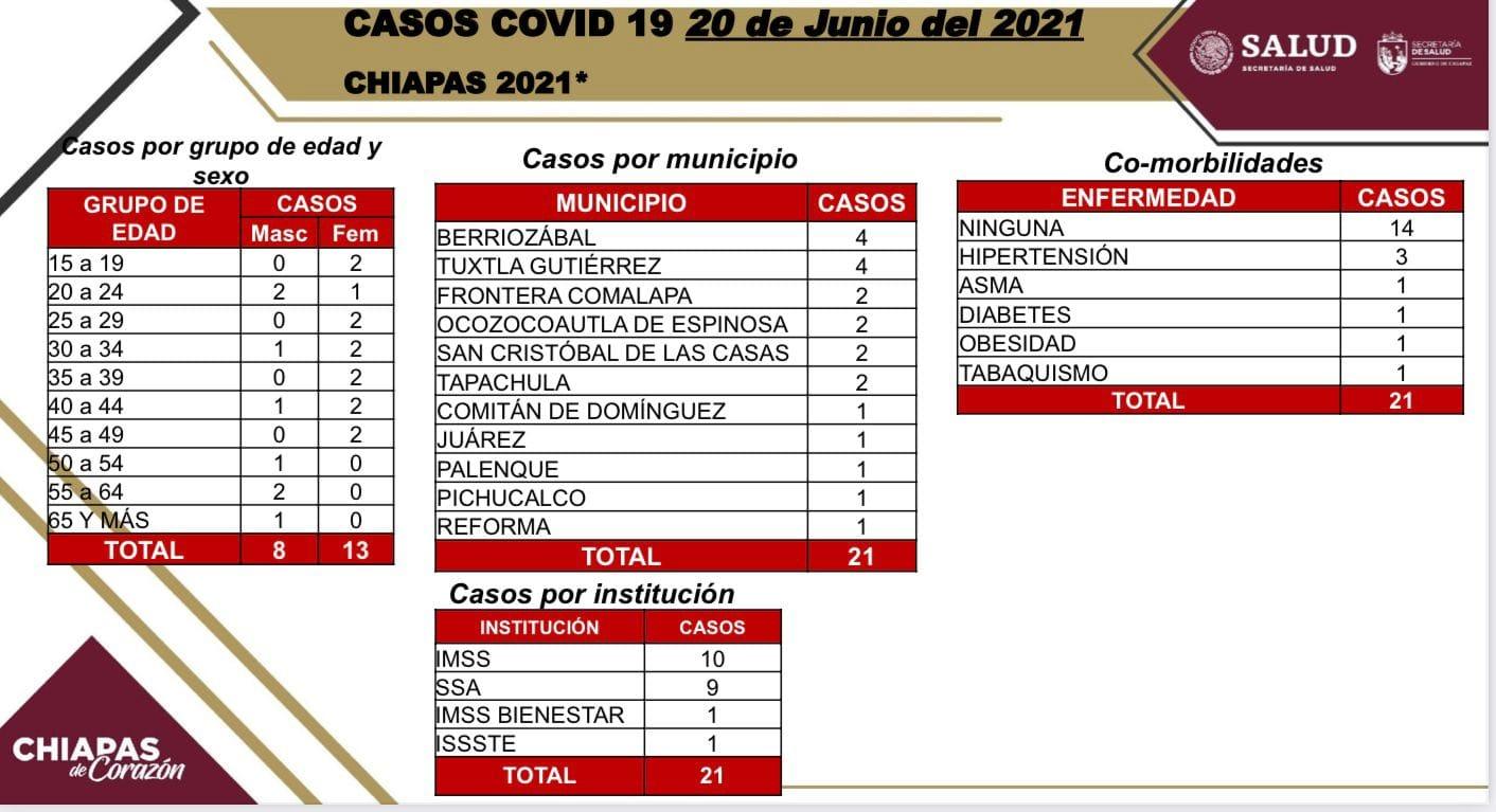 Registra Chiapas 21 casos nuevos de COVID-19.jpg