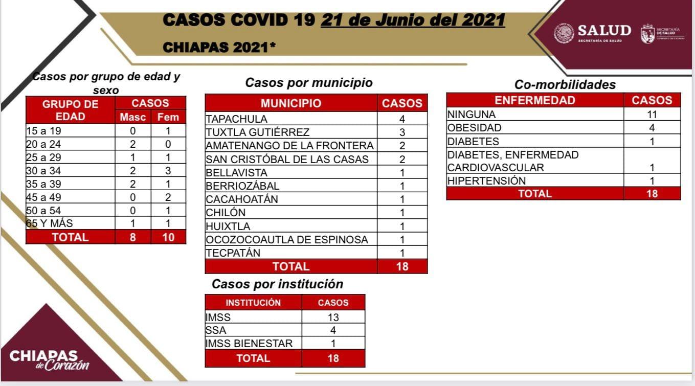 Chiapas inicia semana 19 en semáforo verde con 18 casos positivos de COVID-19.jpg