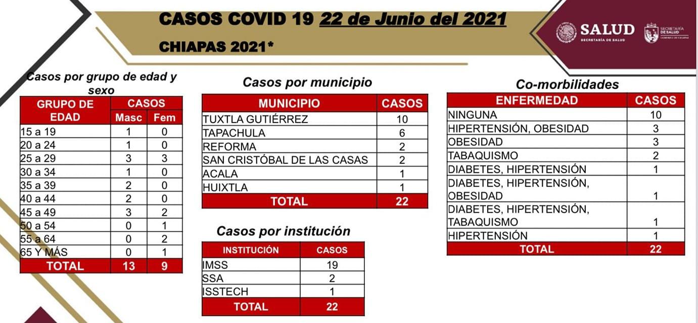 En las últimas horas, 22 contagios de COVID-19 en Chiapas.jpg