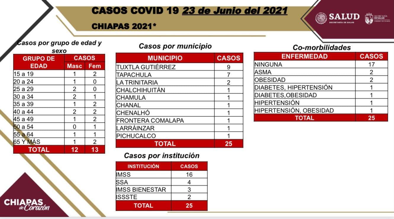 Suma Chiapas 25 casos nuevos de COVID-19.jpg