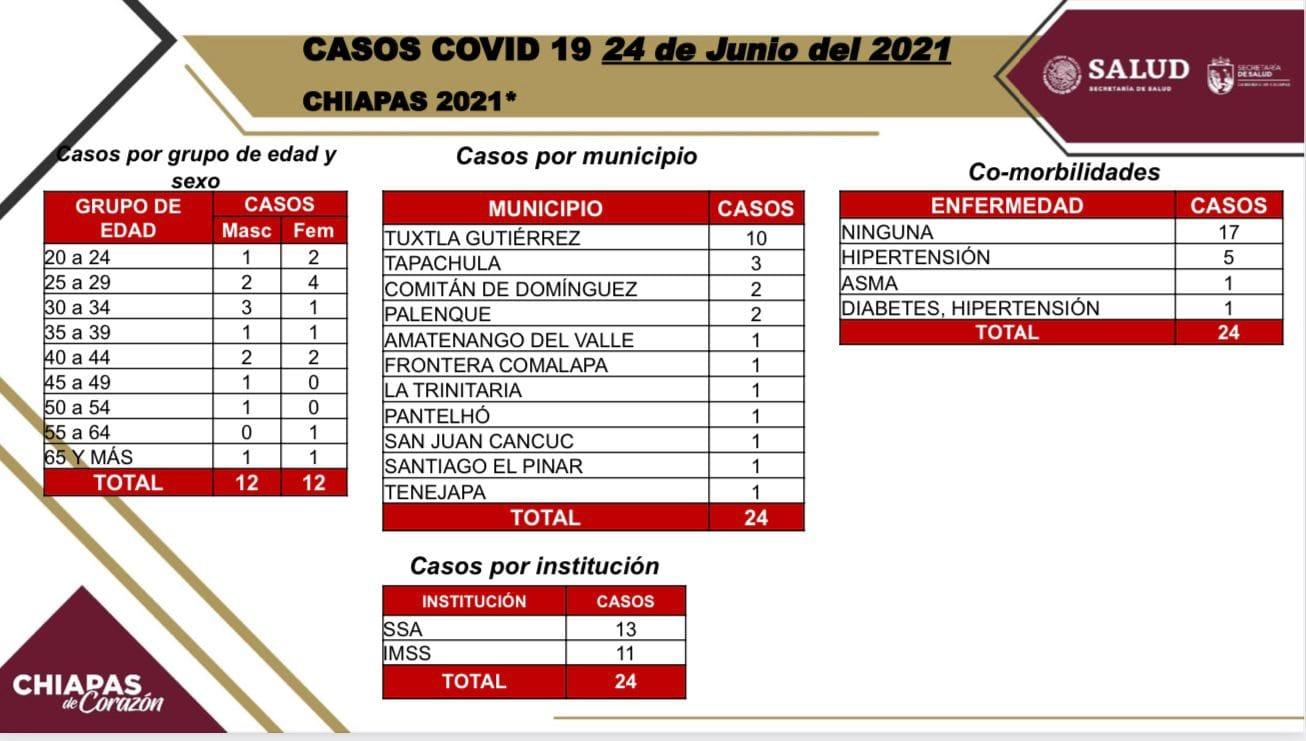 24 casos positivos de COVID-19 en 11 municipios del estado.jpg