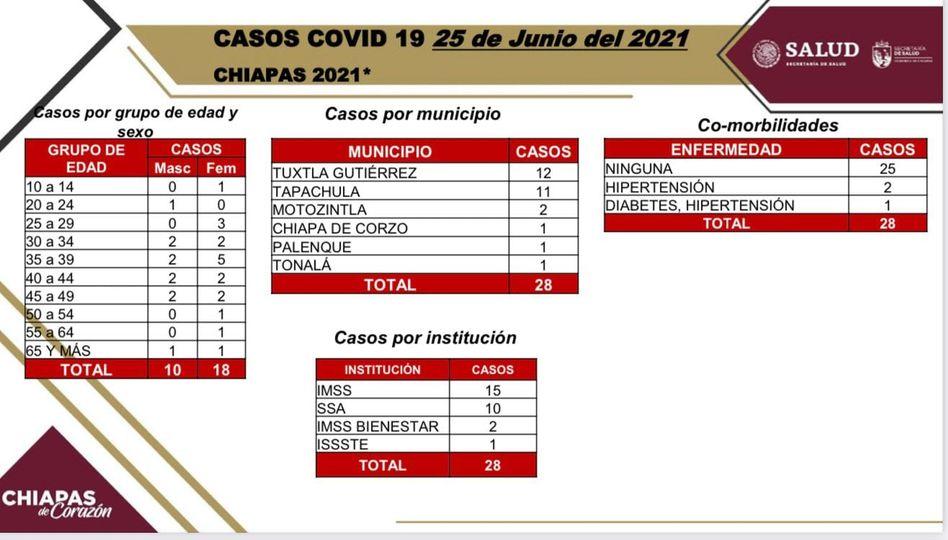 Reporta Chiapas 28 contagios de COVID-19.jpg