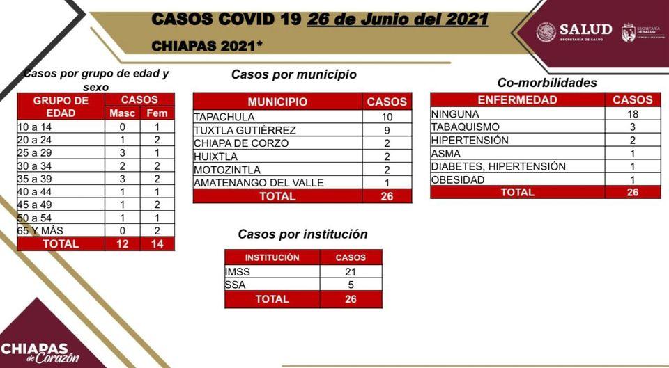 26 casos nuevos de COVID-19 en las últimas horas.jpg