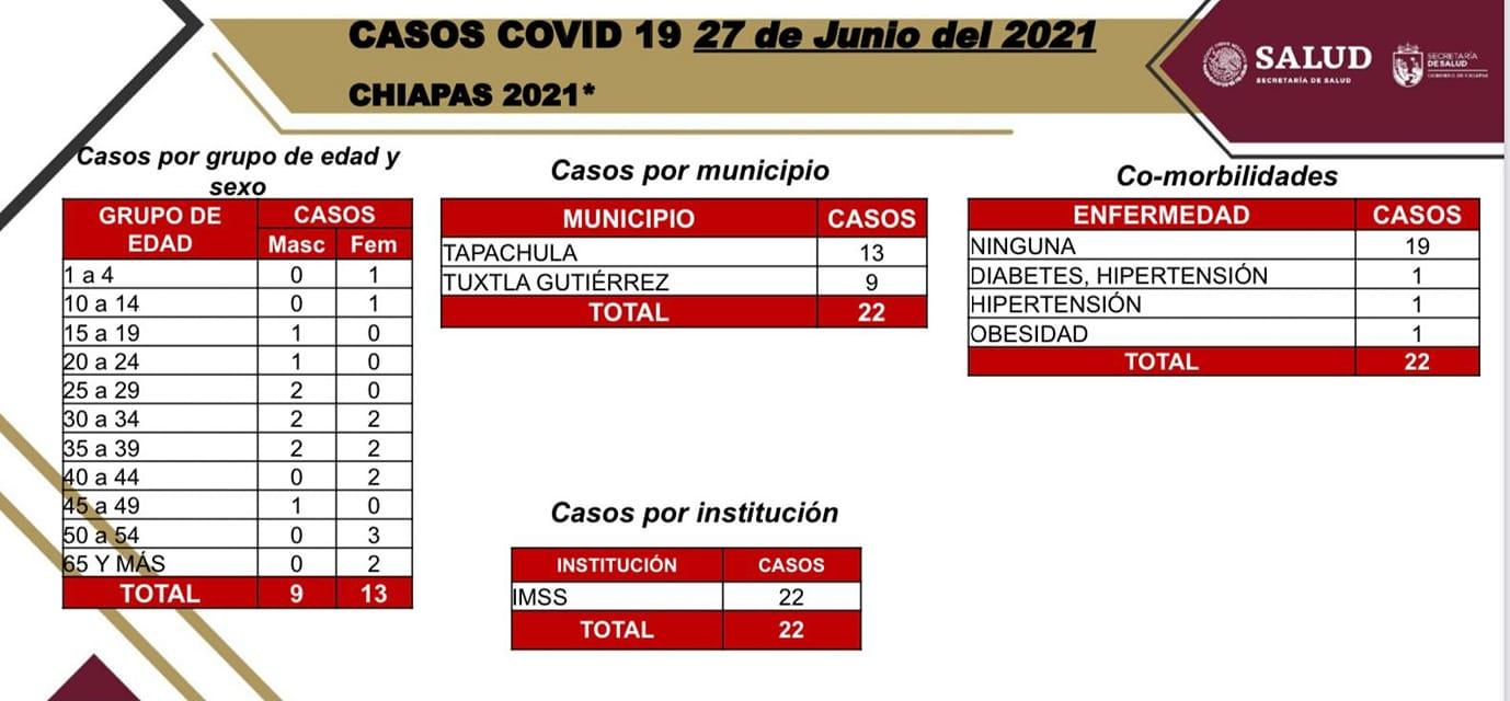Tuxtla y Tapachula notifican 22 casos de COVID-19 en las últimas horas.jpg