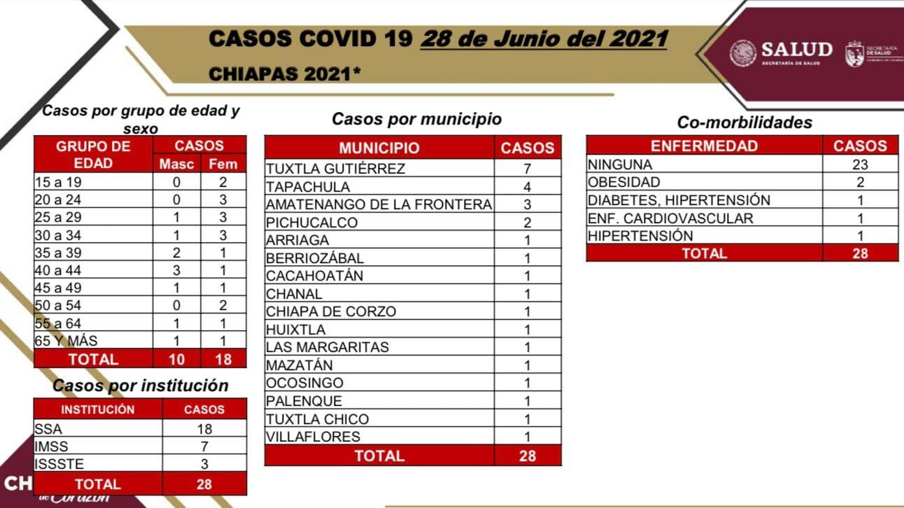 Acumula Chiapas 28 casos positivos de COVID-19.jpg
