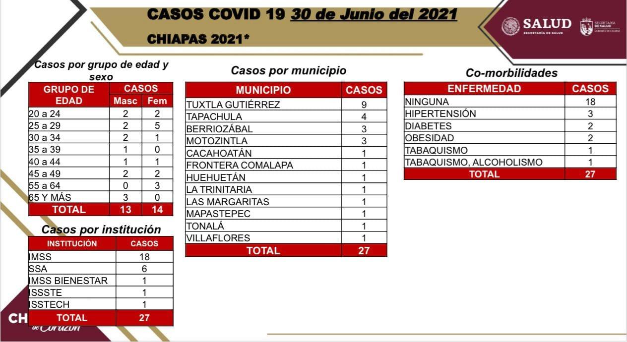 Se confirman 27 casos nuevos de COVID-19 en Chiapas.jpg