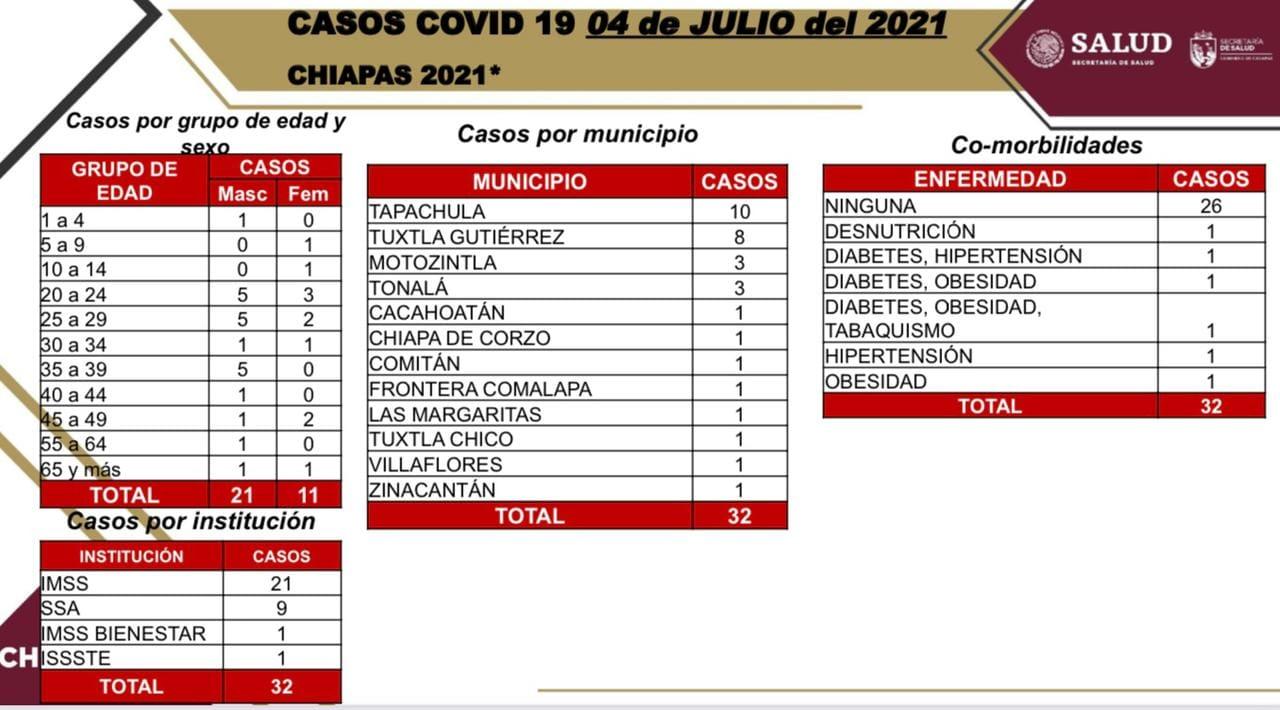Suma Chiapas 32 casos nuevos de COVID-19.jpg