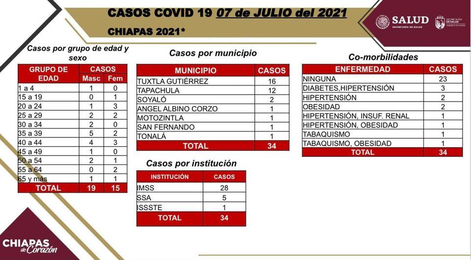 34 casos de COVID-19 en las últimas horas.jpg