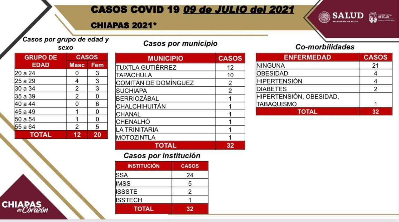 32 casos positivos de COVID-19; 34 por ciento con comorbilidad.jpg