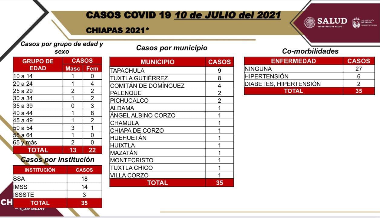 Se confirman 35 contagios de COVID-19 en Chiapas.jpg