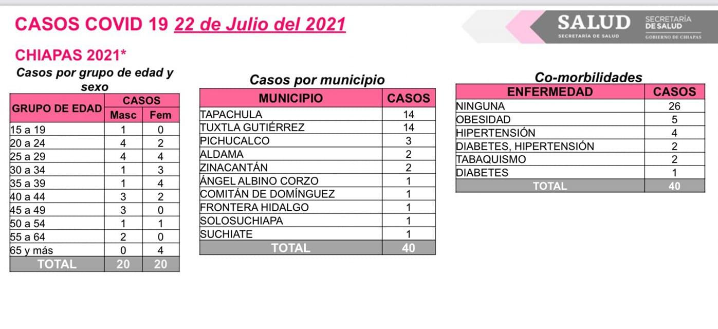 Suma Chiapas 40 casos positivos de COVID-19.jpg