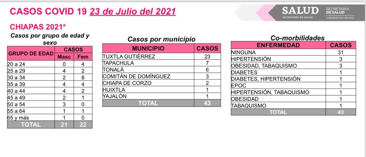 43 contagios de COVID-19 en siete municipios de la entidad.jpg