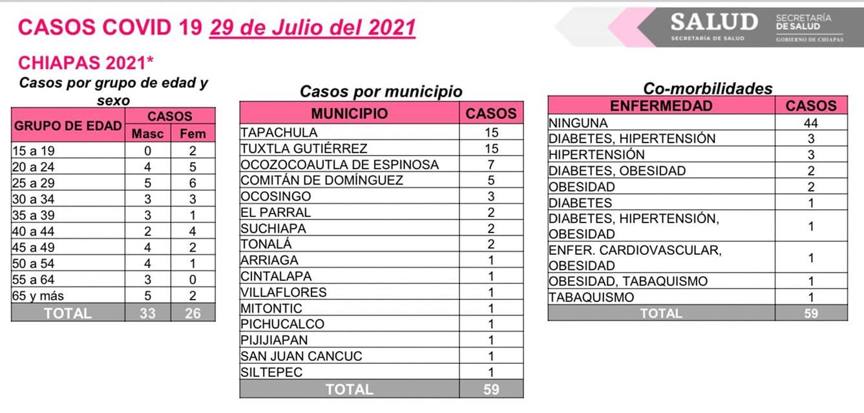 Registra Chiapas 59 casos nuevos de COVID-19.jpg