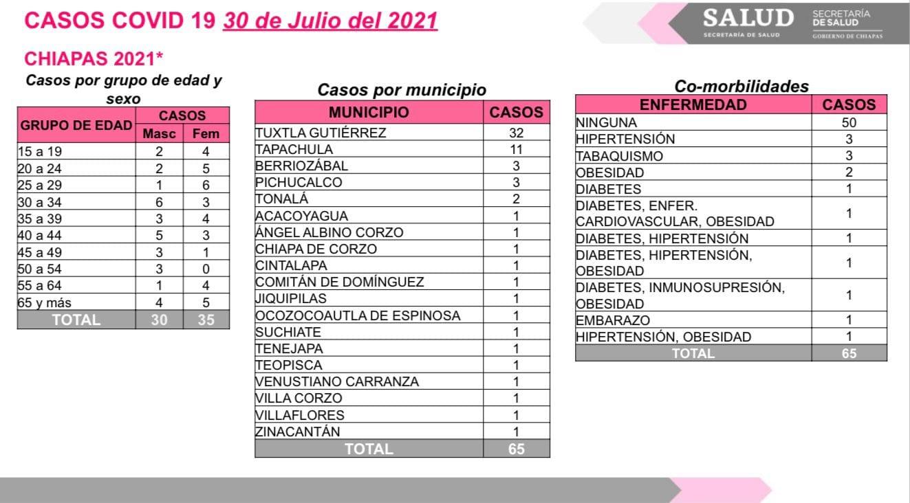 Suma Chiapas 65 casos positivos de COVID-19.jpg
