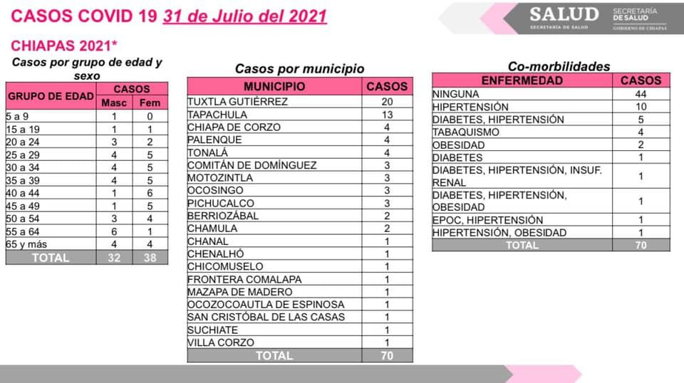 20 municipios del estado con casos de COVID-19 en las últimas horas.jpg