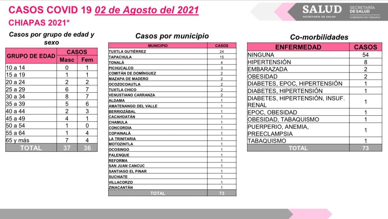 Reporta Chiapas 73 contagios de COVID-19.jpg