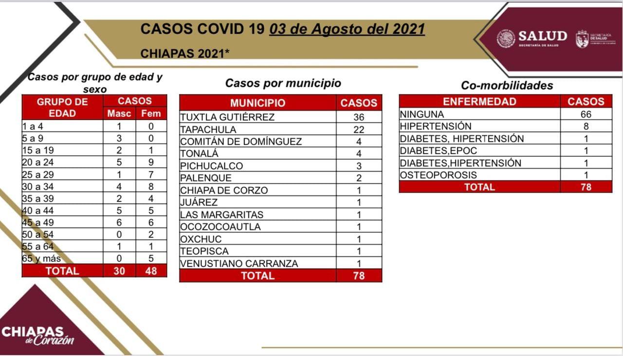Acumula Chiapas 78 casos nuevos de COVID-19.jpg