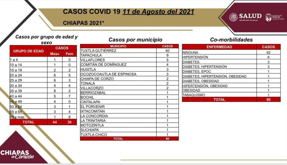80 casos y 2 decesos de COVID-19 en las últimas horas.jpg