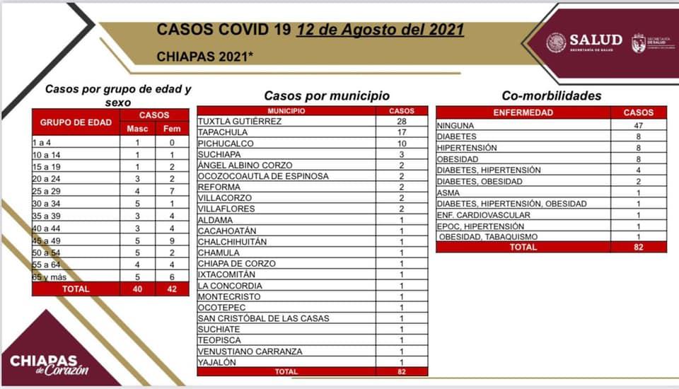 Registra Chiapas 82 casos positivos de COVID-19.jpg