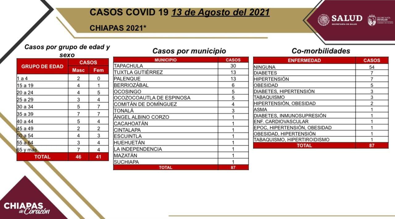 Confirman 87 casos positivos de COVID-19 en 16 municipios de Chiapas.jpg