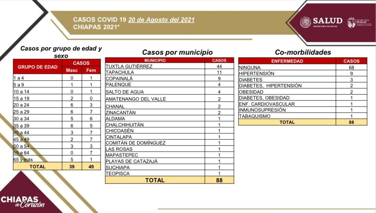 Suma Chiapas 88 casos positivos de COVID-19.jpg