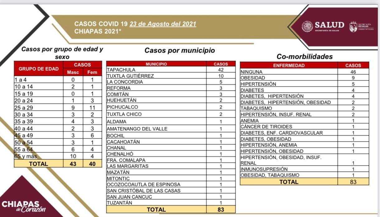 83 casos positivos de COVID-19 en 23 municipios de la entidad.jpg