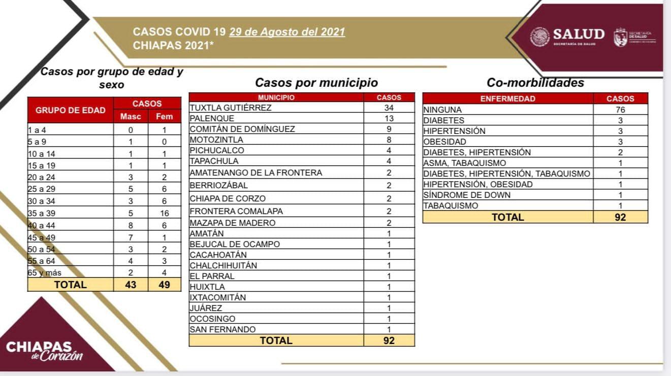 Suma Chiapas 92 contagios de COVID-19.jpg