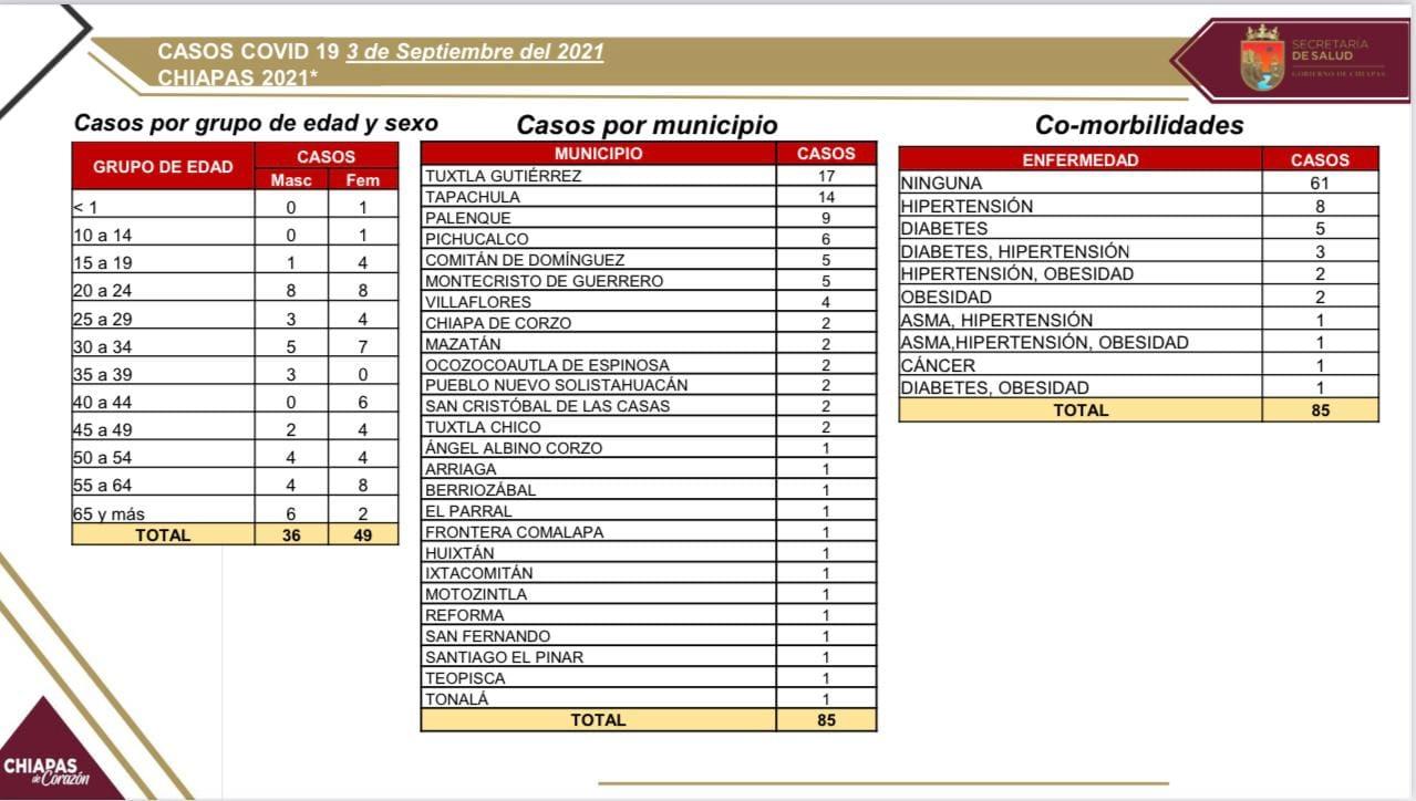 Reporta Chiapas 85 contagios de COVID-19.jpg