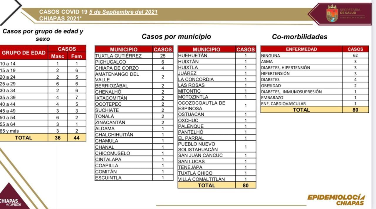 80 casos y una defunción de COVID-19 en las últimas horas.jpg