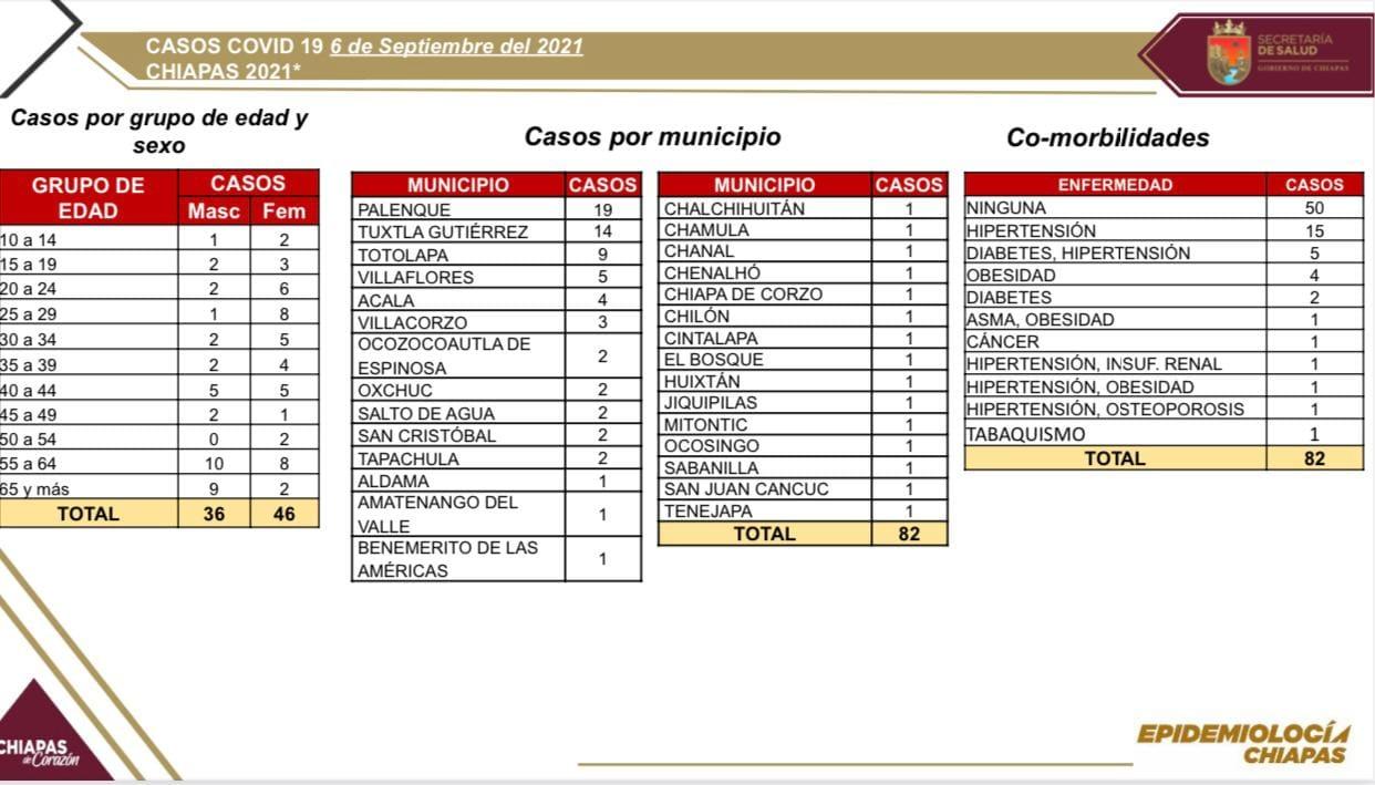 Se registran 82 casos positivos de COVID-19 en Chiapas.jpg
